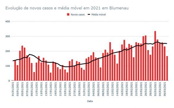 gráfico casos