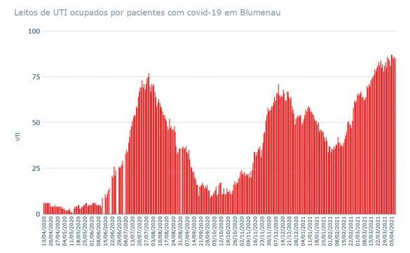 gráfico UTI